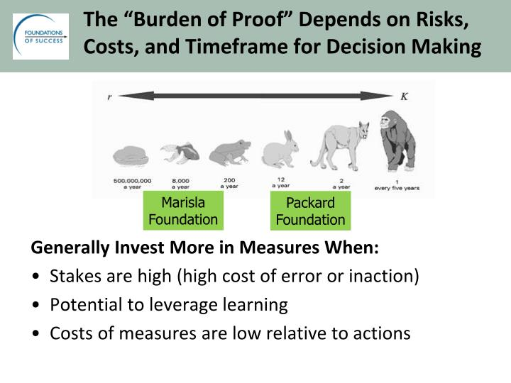 "The ""Burden of Proof"" Depends on Risks,"