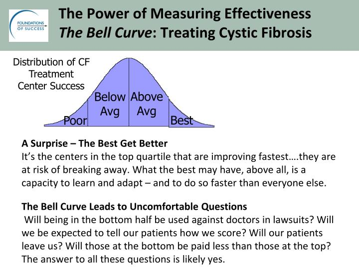 The Power of Measuring Effectiveness