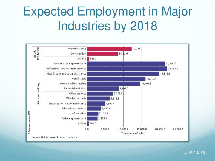 Expected Employment in Major Industries by 2018