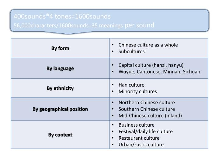 Categorizations of Chinese culture