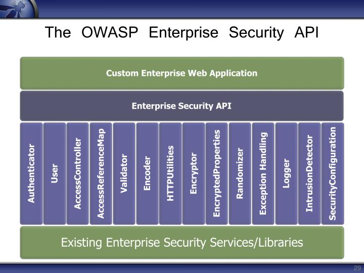 Existing Enterprise Security Services/Libraries