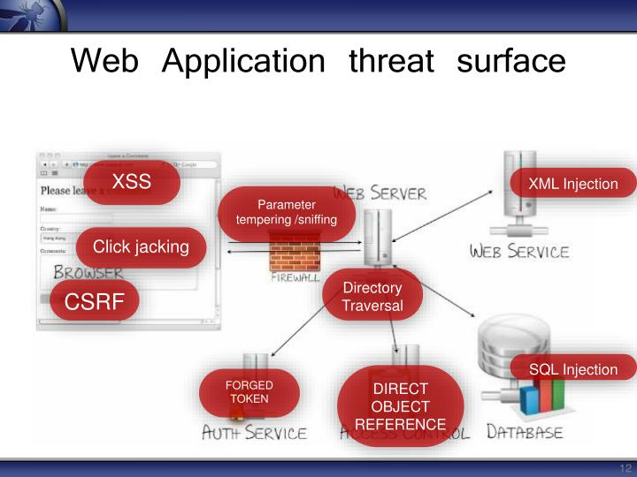 Web Application threat surface
