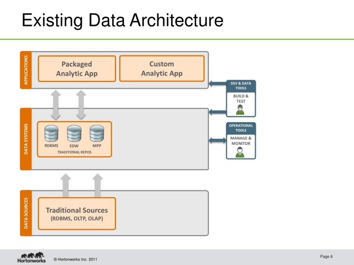 Existing Data Architecture
