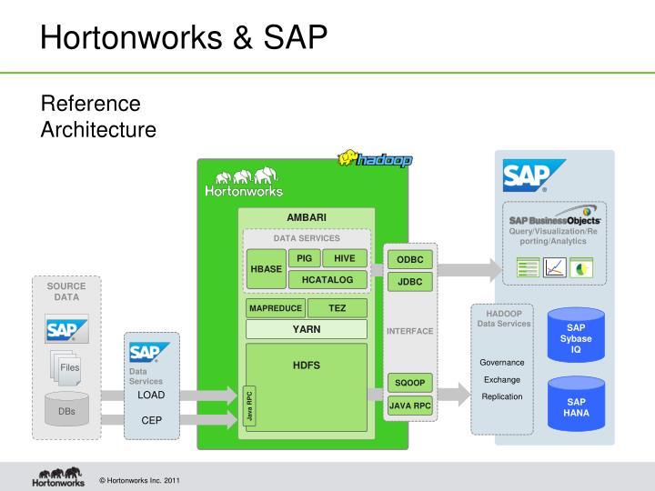 Hortonworks & SAP