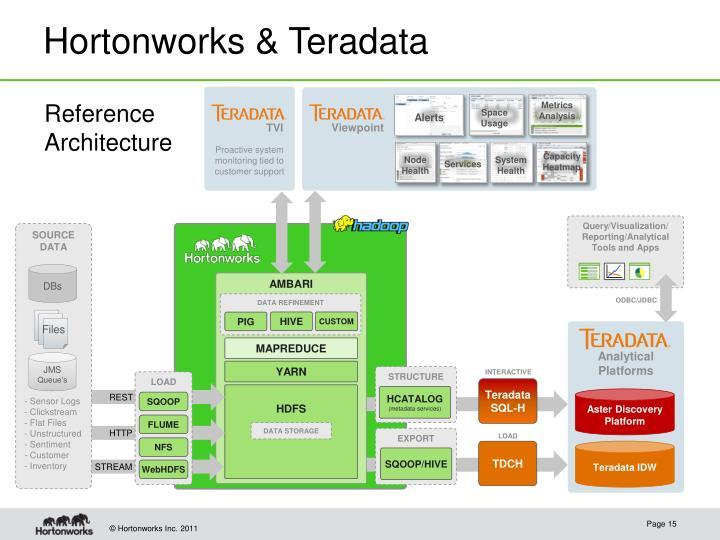 Hortonworks & Teradata