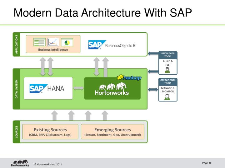 Modern Data Architecture With SAP