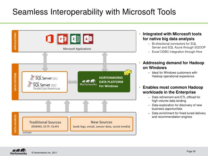 Seamless Interoperability with Microsoft Tools