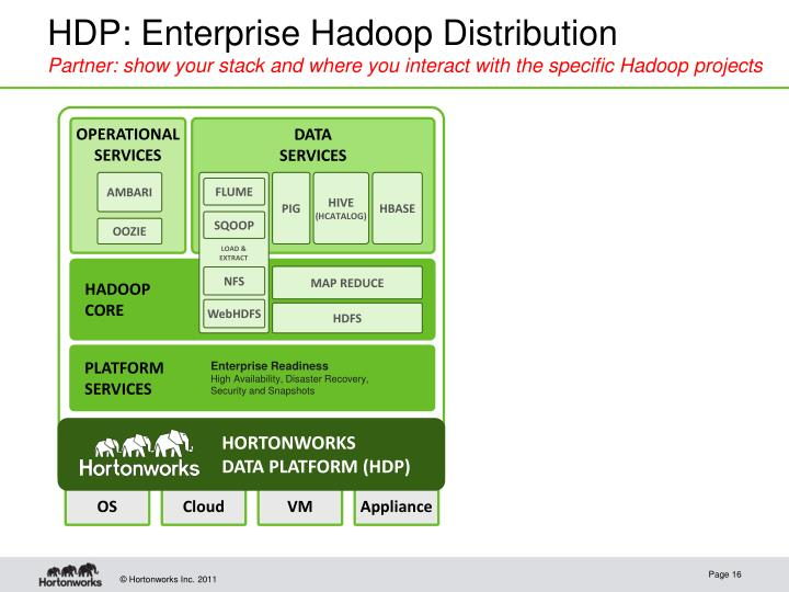 HDP: Enterprise Hadoop