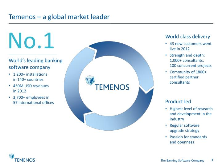 Temenos – a global market leader