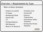 overview requirements by type