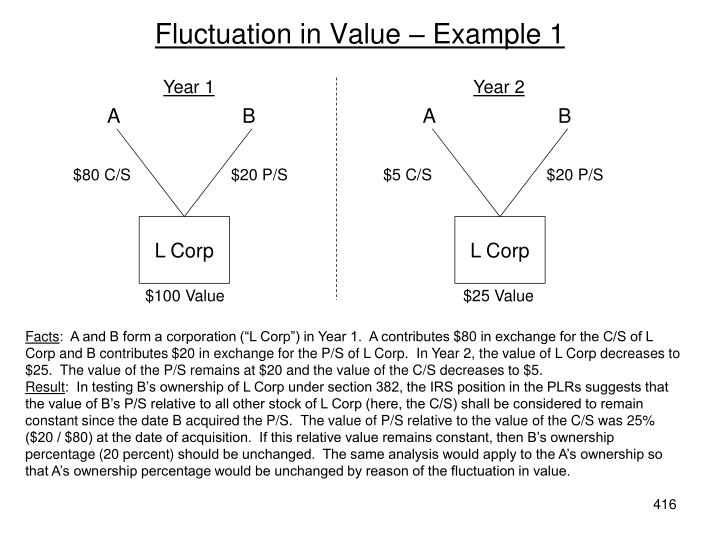 Fluctuation in Value – Example 1