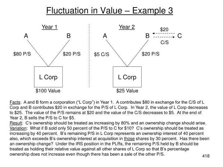 Fluctuation in Value – Example 3