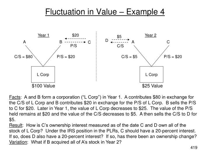 Fluctuation in Value – Example 4