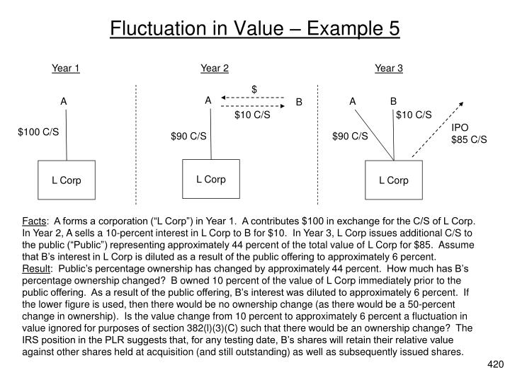 Fluctuation in Value – Example 5