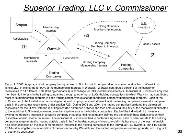 Superior Trading, LLC v. Commissioner