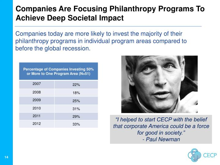 Companies Are Focusing Philanthropy Programs To Achieve Deep Societal Impact