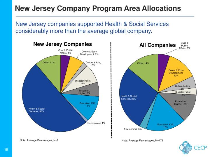 New Jersey Company Program Area Allocations