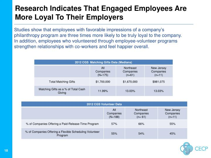 Research Indicates That Engaged Employees Are