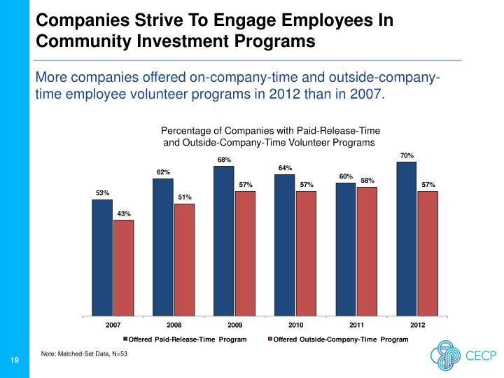 Companies Strive To Engage Employees In Community Investment Programs
