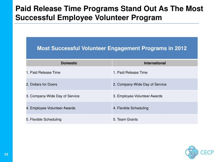 Paid Release Time Programs Stand Out As The Most Successful Employee Volunteer Program