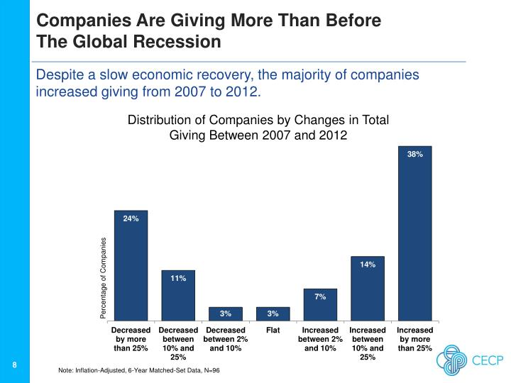 Companies Are Giving More Than