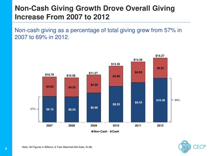 Non-Cash Giving Growth Drove Overall Giving Increase From 2007 to 2012