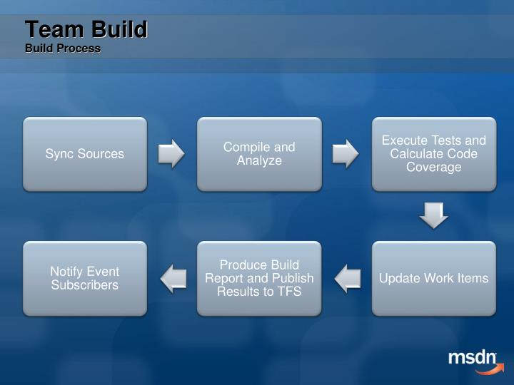 Team Build