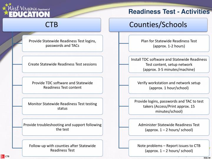 Readiness Test Activities