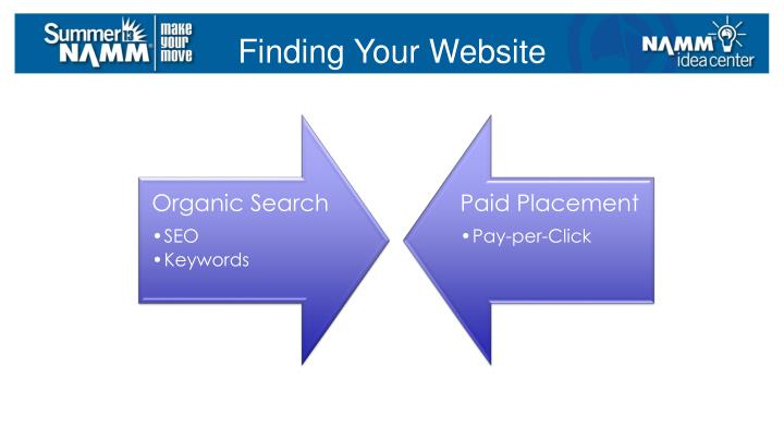 Finding Your Website