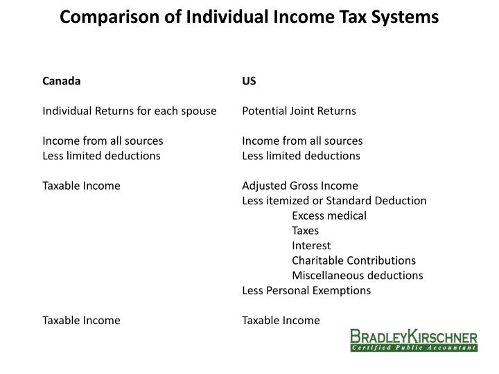 Comparison of Individual Income Tax Systems