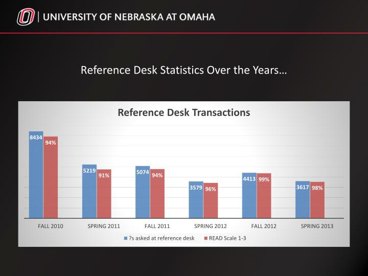 Reference Desk Statistics Over the Years…