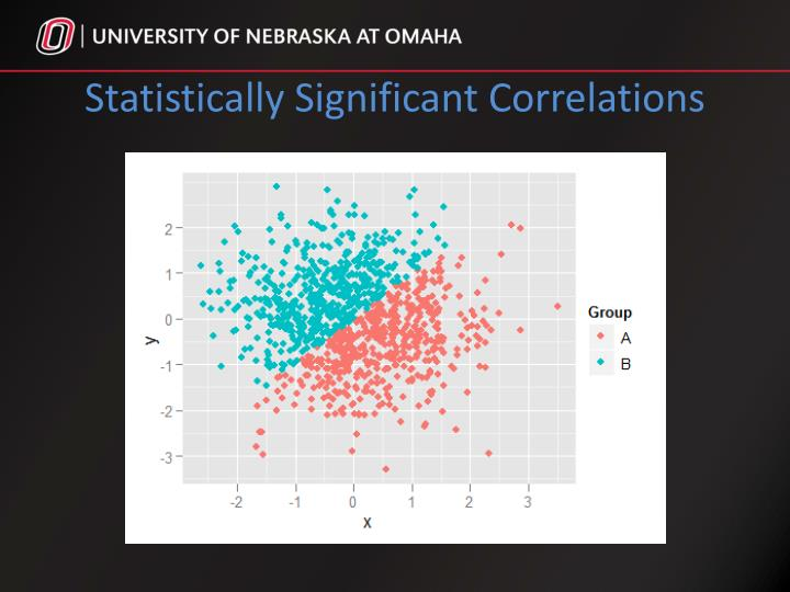 Statistically Significant Correlations