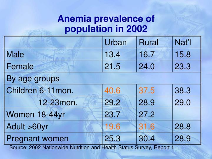 Anemia prevalence of population in 2002