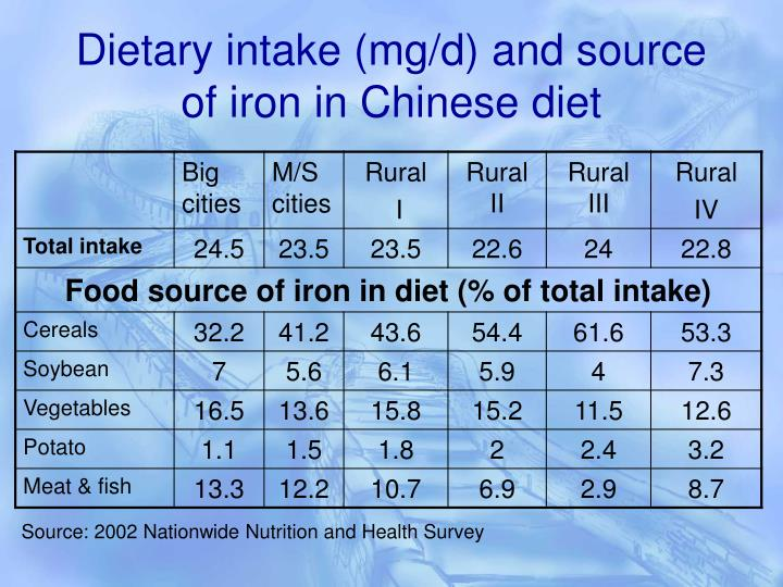 Dietary intake (mg/d) and source of iron in Chinese diet