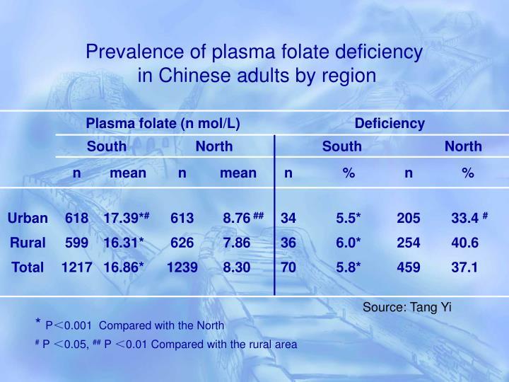 Prevalence of plasma folate deficiency