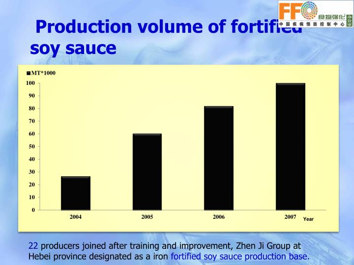 Production volume of fortified