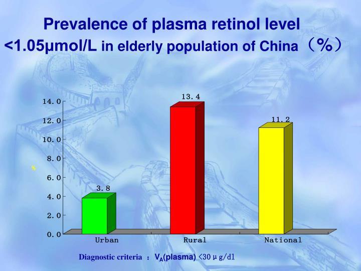 Prevalence of plasma retinol level