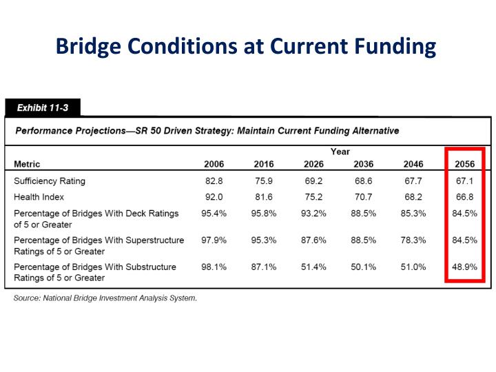 Bridge Conditions at Current Funding