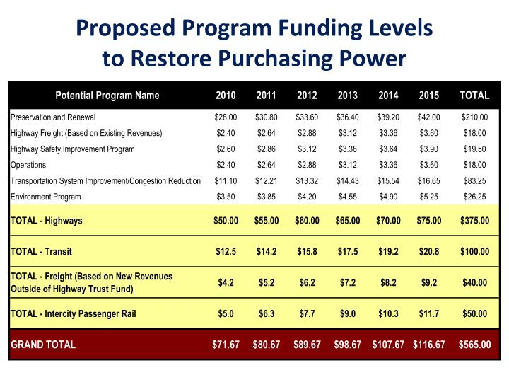 Proposed Program Funding Levels