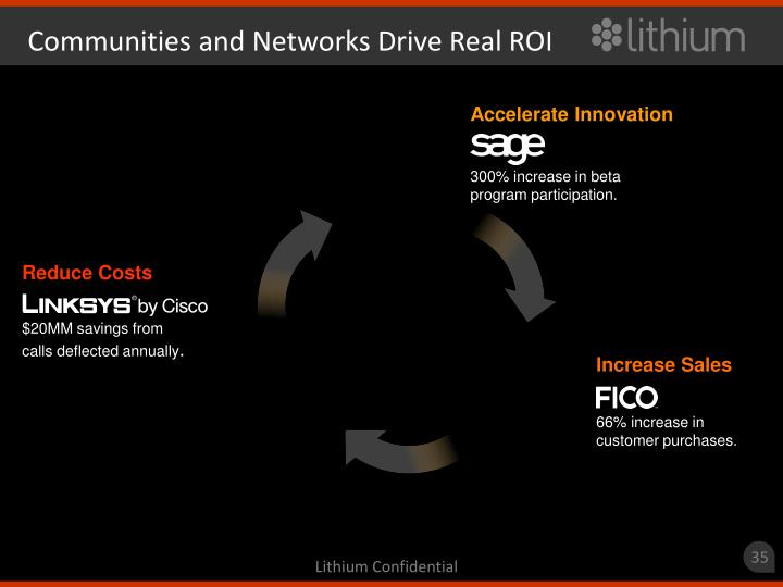 Communities and Networks Drive Real ROI