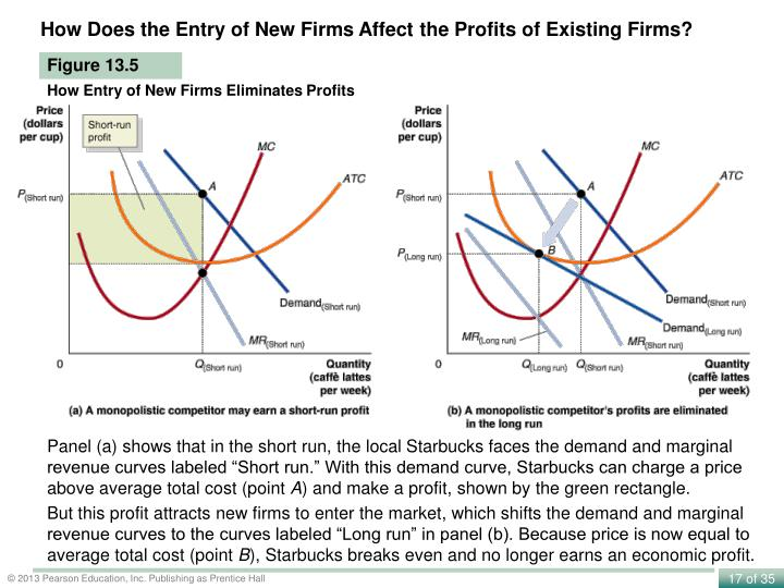 How Does the Entry of New Firms Affect the Profits of Existing Firms?