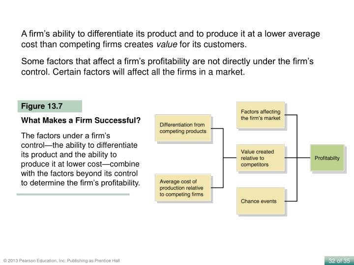 A firm's ability to differentiate its product and to produce it at a lower average cost than competing firms creates