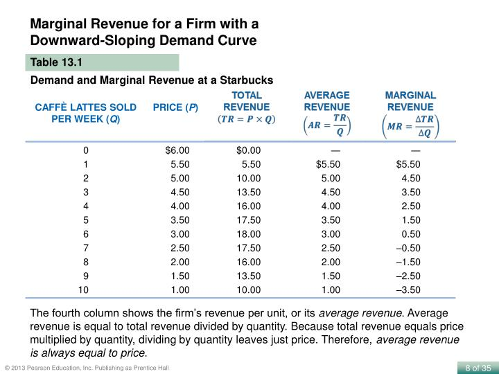 Marginal Revenue for a Firm with a Downward-Sloping Demand Curve