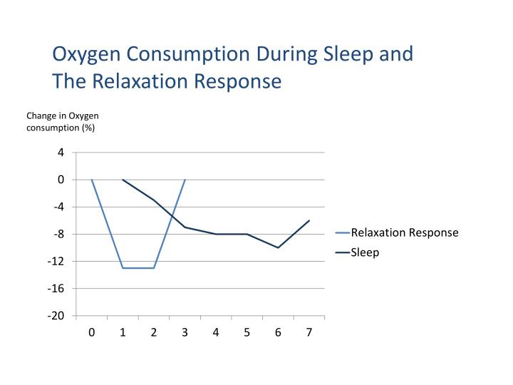 Oxygen Consumption During Sleep and