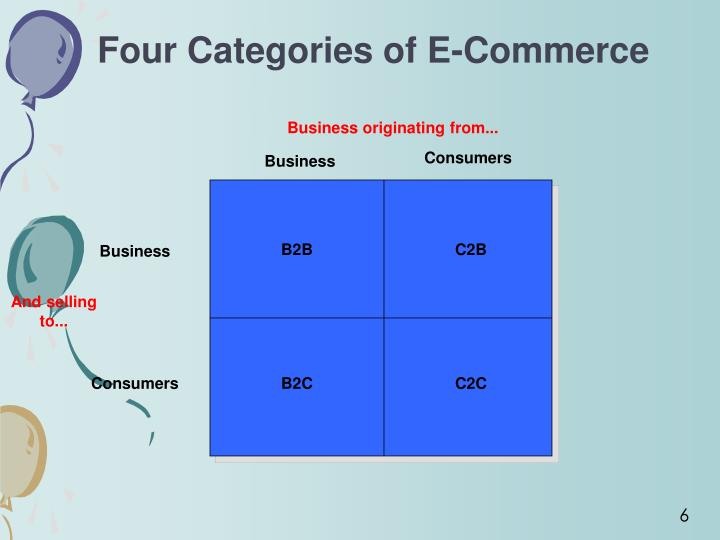 Four Categories of E-Commerce