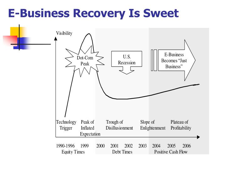 E-Business Recovery Is Sweet