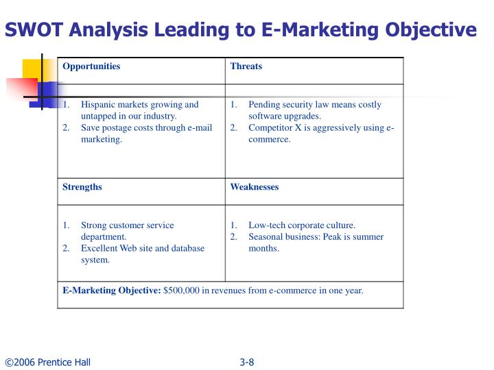 SWOT Analysis Leading to E-Marketing Objective