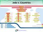 jobs v countries