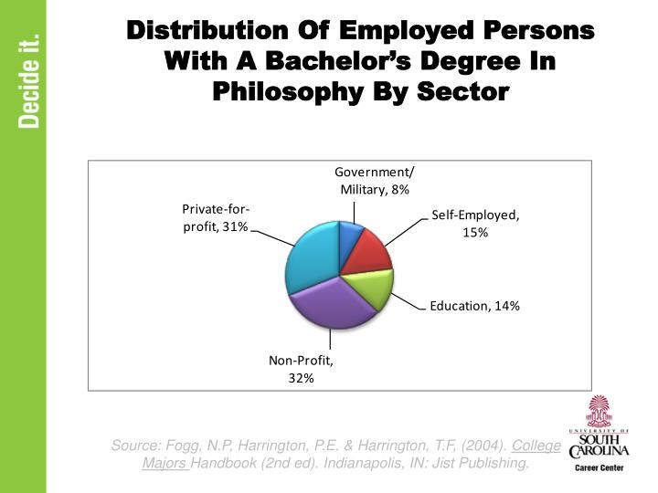 Distribution Of Employed Persons With A Bachelor's Degree In Philosophy By Sector