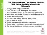 top 10 occupations that employ persons with only a bachelor s degree in philosophy